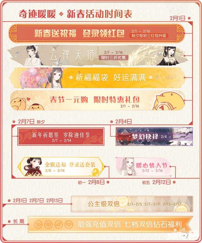 奇跡暖暖1.6.6版本更新 春節活動大匯總_奇跡暖暖[手機遊戲資訊],香港交友討論區