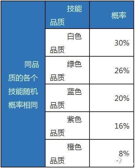 天龙八部手游概率玩法概率公示