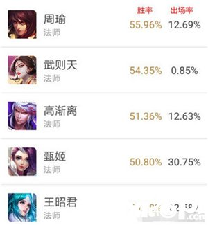 王者荣耀周瑜重做变身法师一哥 上线两天胜率达56%