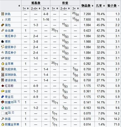 我的<a href=/tag/shijie_93/ target=_blank class=infotextkey>世界</a>废弃矿井结构<a href=/tag/jieshao_96/ target=_blank class=infotextkey>介绍</a> 废弃矿井结构解析
