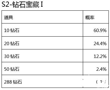 cf手游赏金令s2宝箱概率公告 多款宝箱爆出率