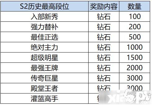 《灌篮高手》S2赛季奖励有哪些 S2赛季结算奖励内容汇总