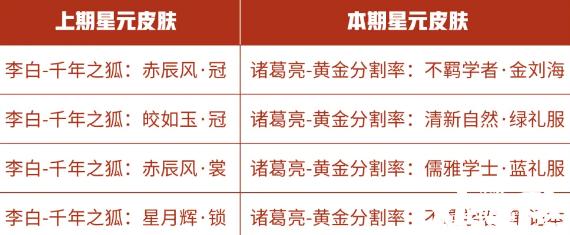 王者荣耀11月10日商城更新内容介绍 星元皮肤更新内容一览