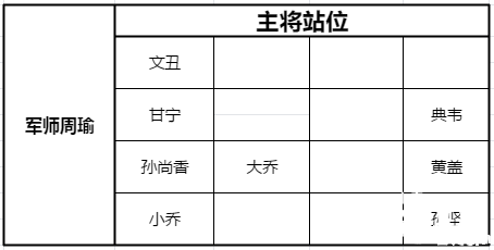 少年三国志:零黄巾之战300关攻略